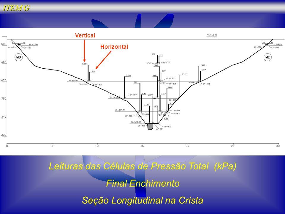 Leituras das Células de Pressão Total (kPa) Final Enchimento