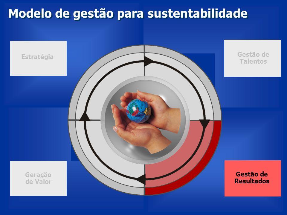 Modelo de gestão para sustentabilidade