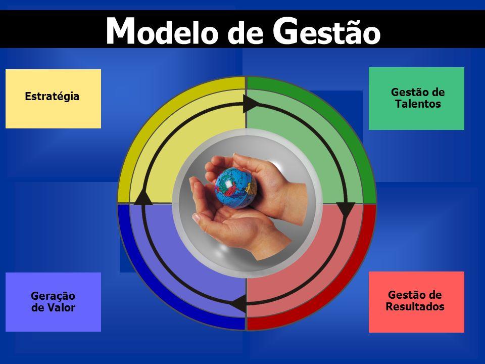 Modelo de Gestão Gestão de Talentos Estratégia Geração de Valor