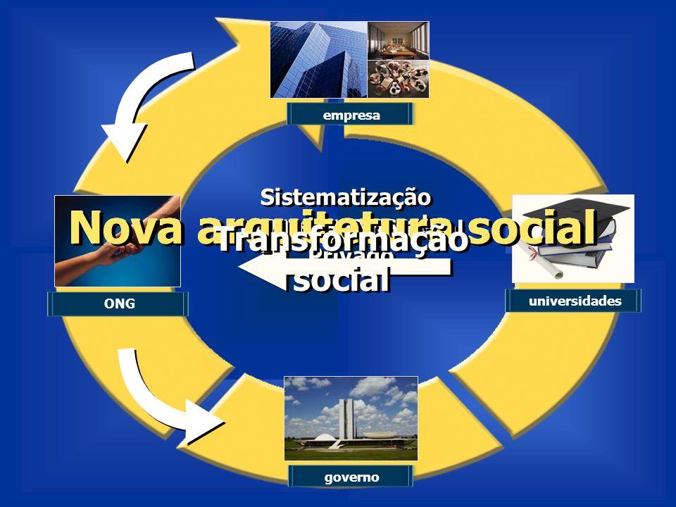 Nova arquitetura social Nova arquitetura social