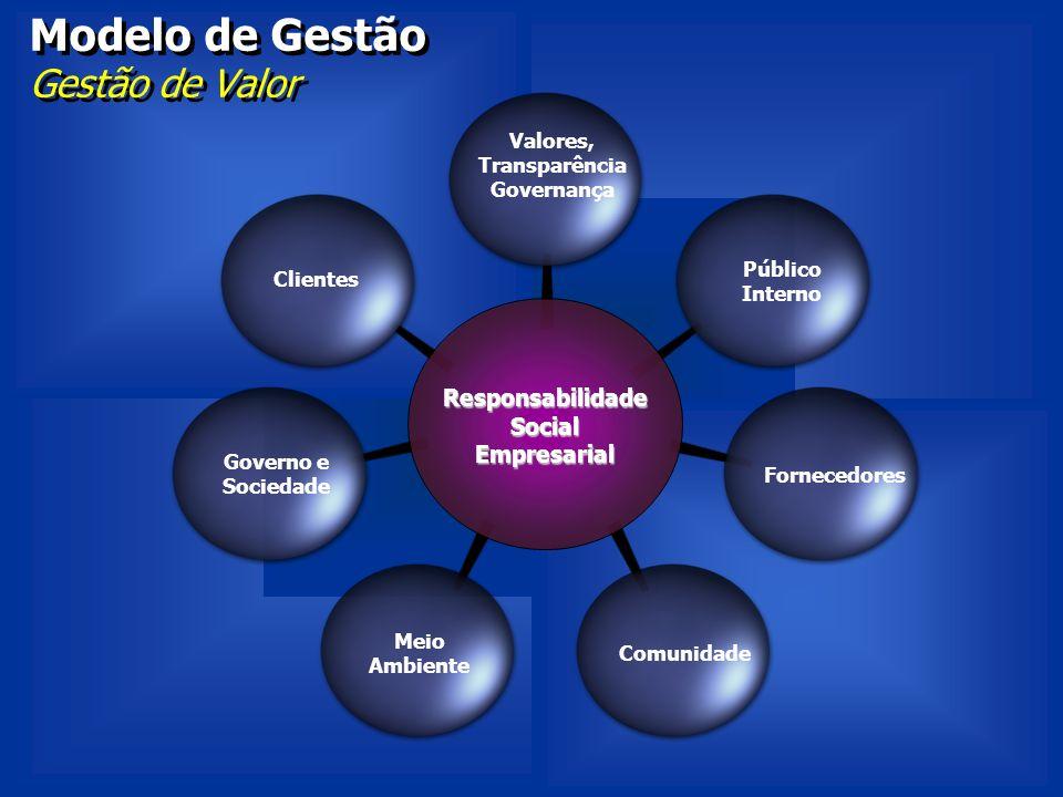 Modelo de Gestão Gestão de Valor