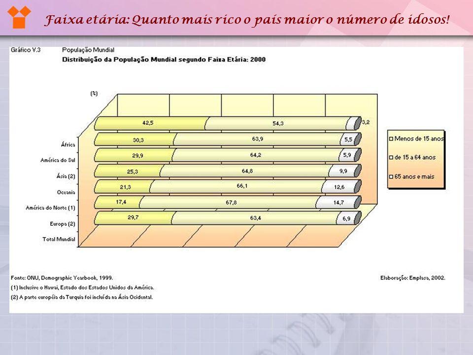 Faixa etária: Quanto mais rico o país maior o número de idosos!