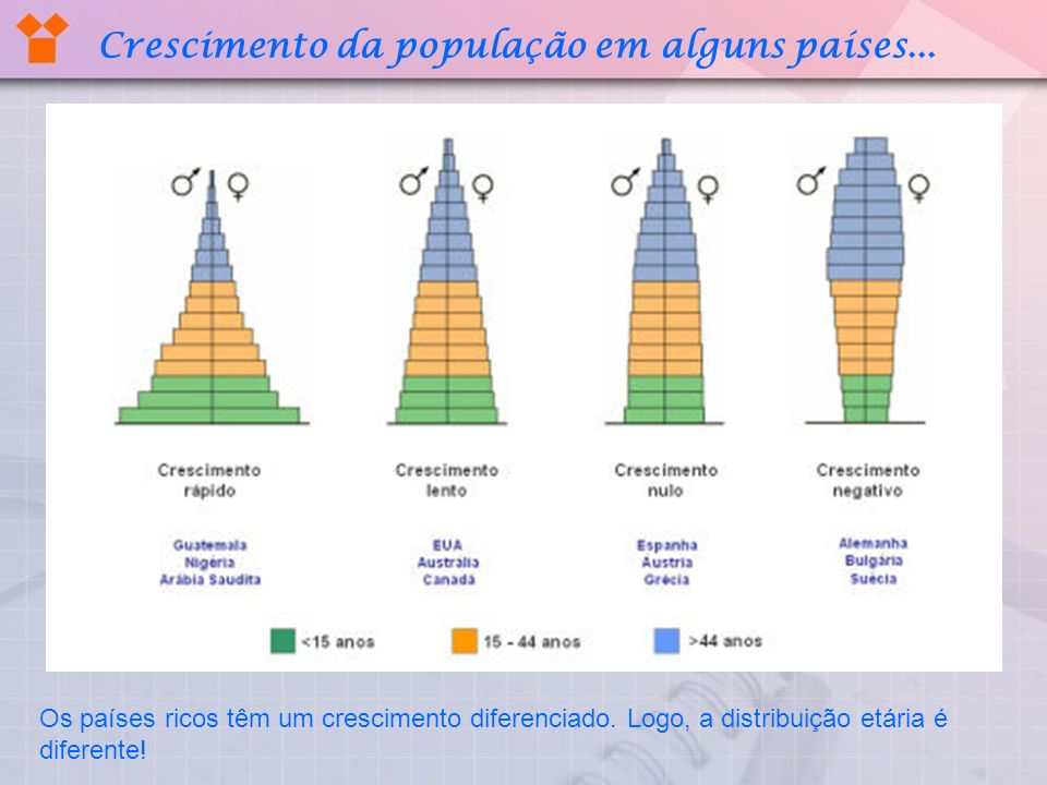 Crescimento da população em alguns países...