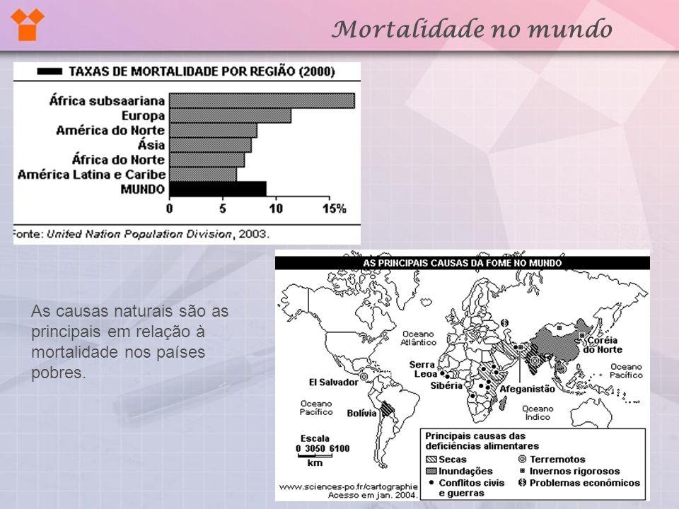 Mortalidade no mundo As causas naturais são as principais em relação à mortalidade nos países pobres.