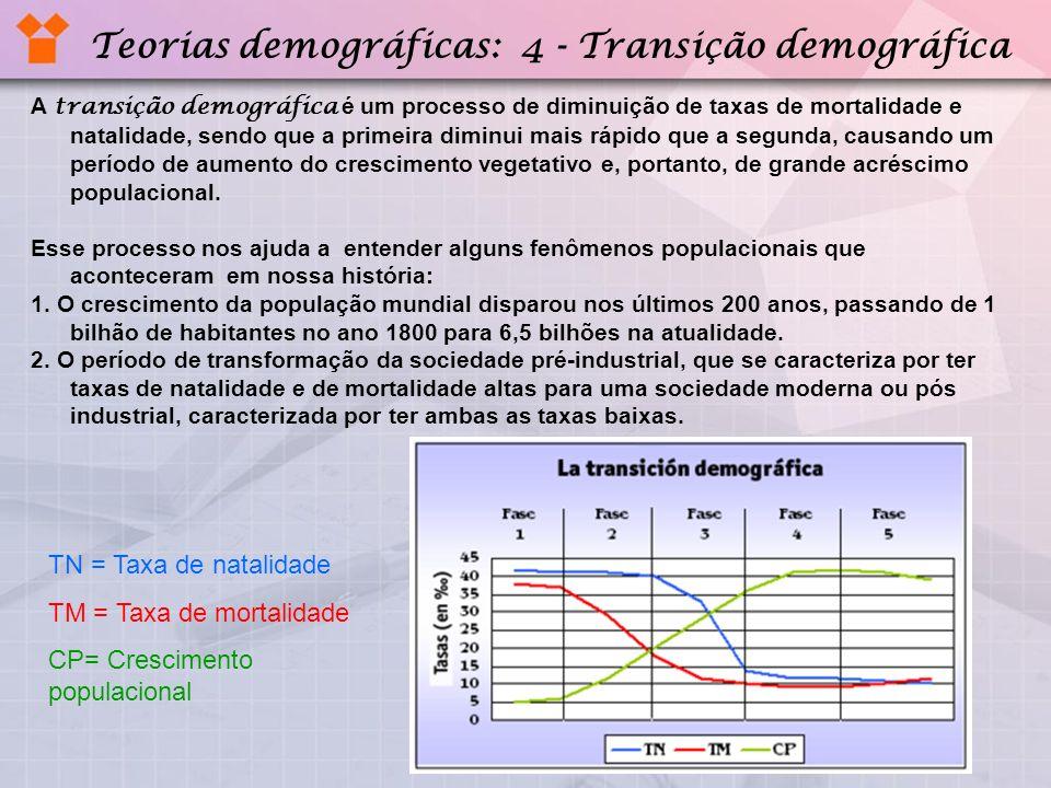 Teorias demográficas: 4 - Transição demográfica