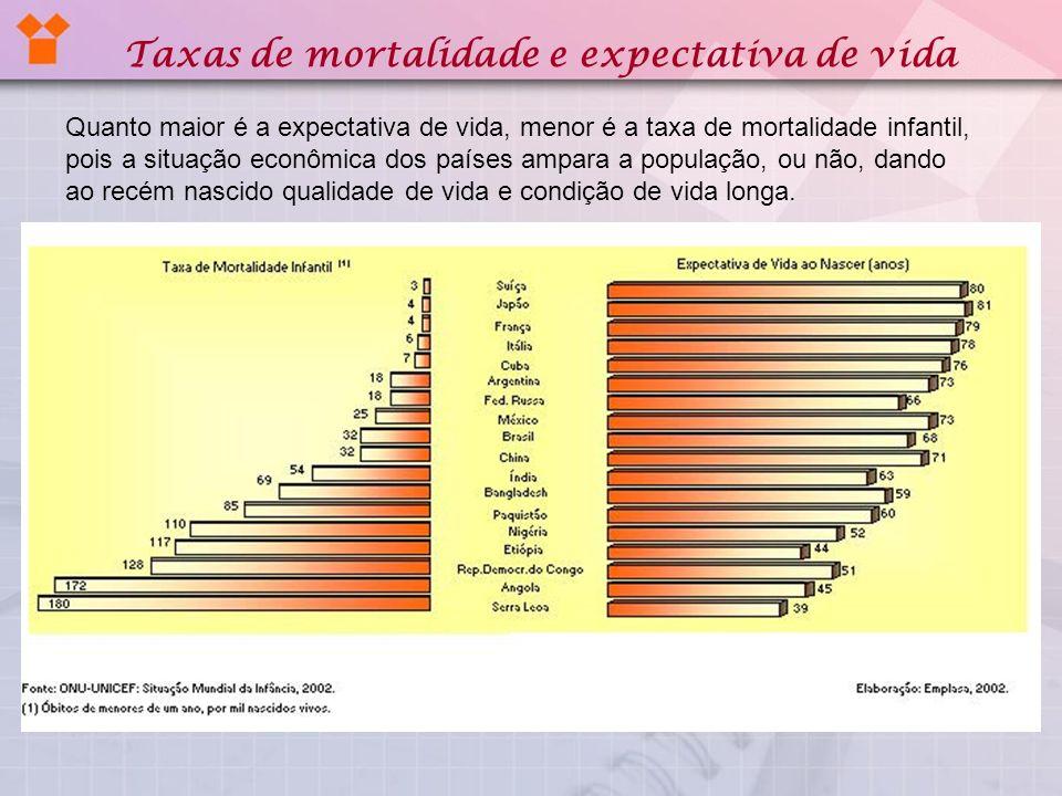 Taxas de mortalidade e expectativa de vida