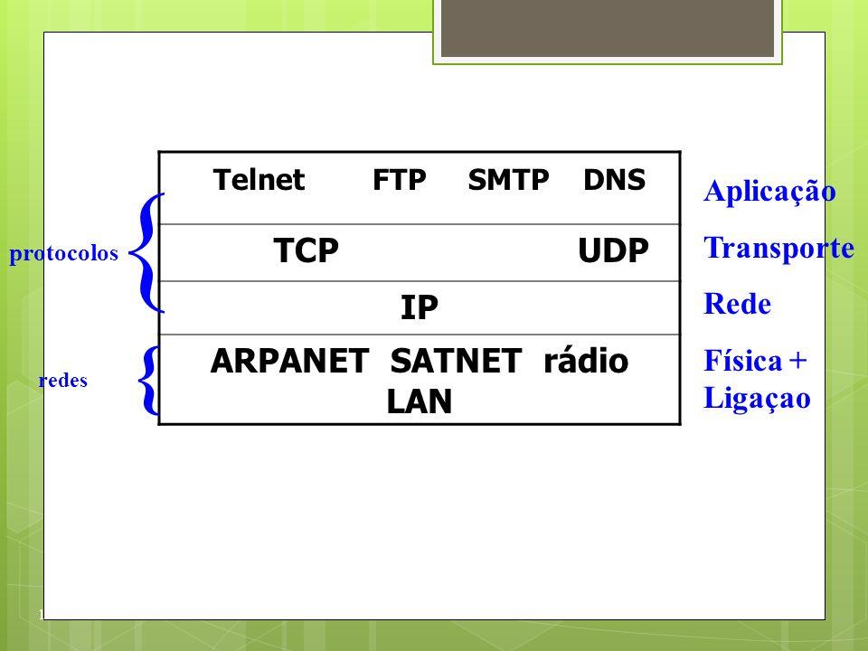 ARPANET SATNET rádio LAN