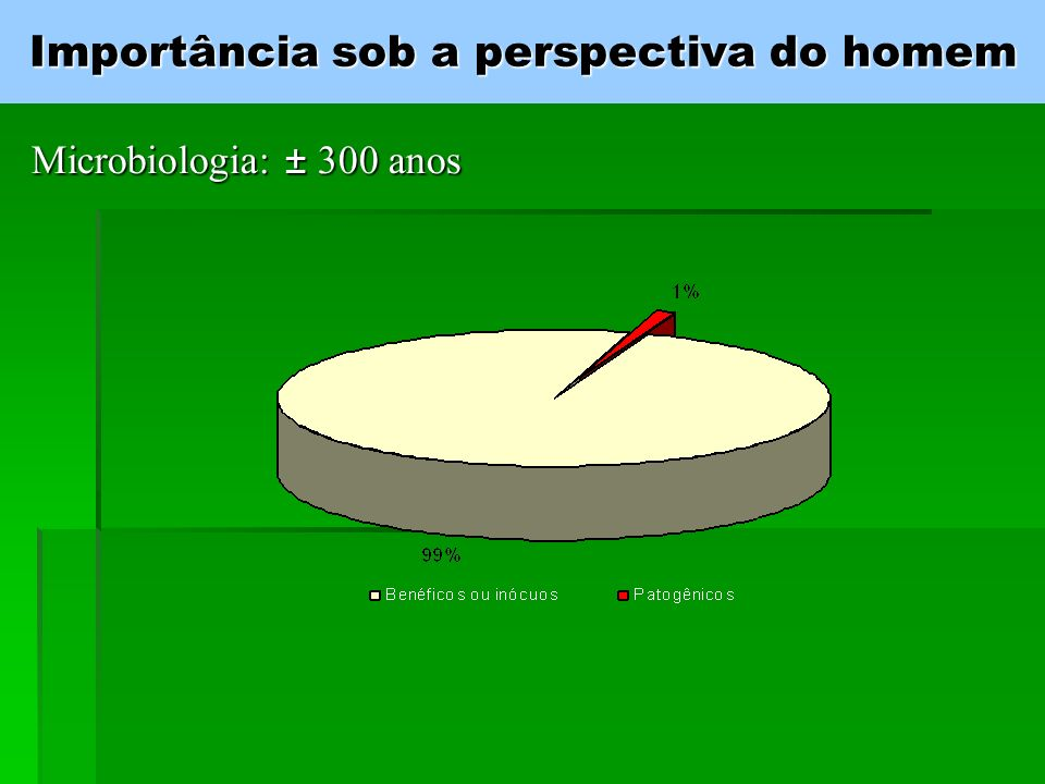 Importância dos microrganismos
