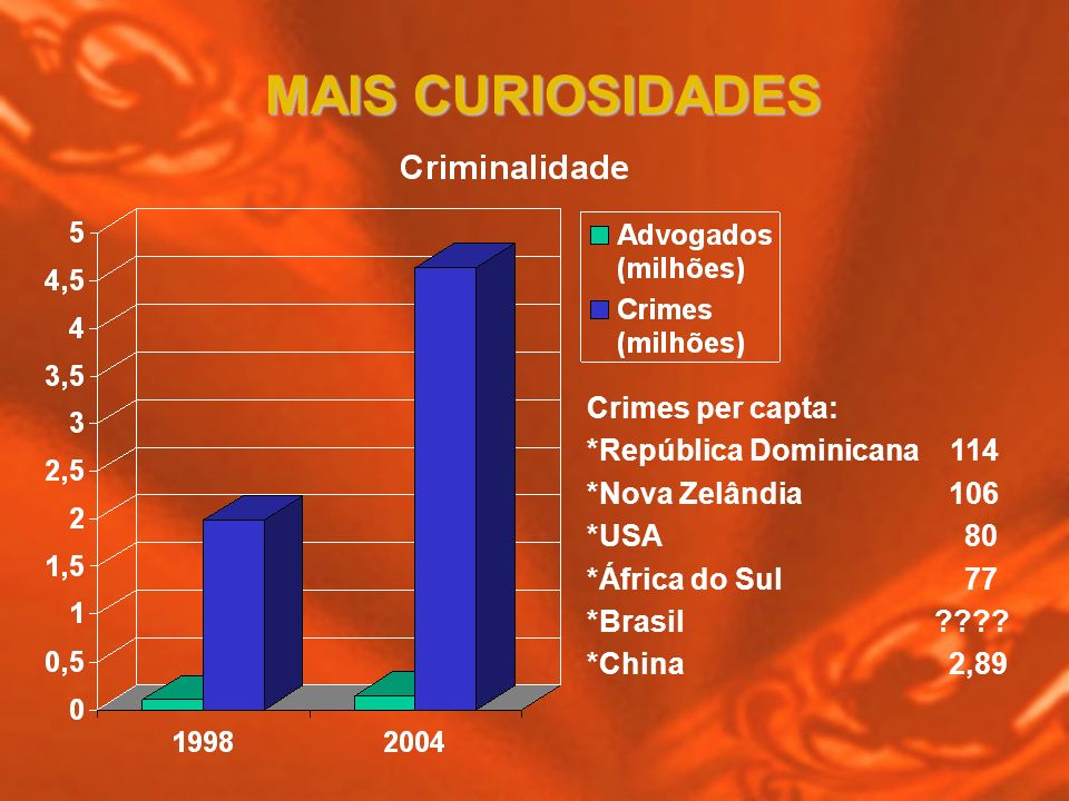 MAIS CURIOSIDADES Crimes per capta: *República Dominicana 114