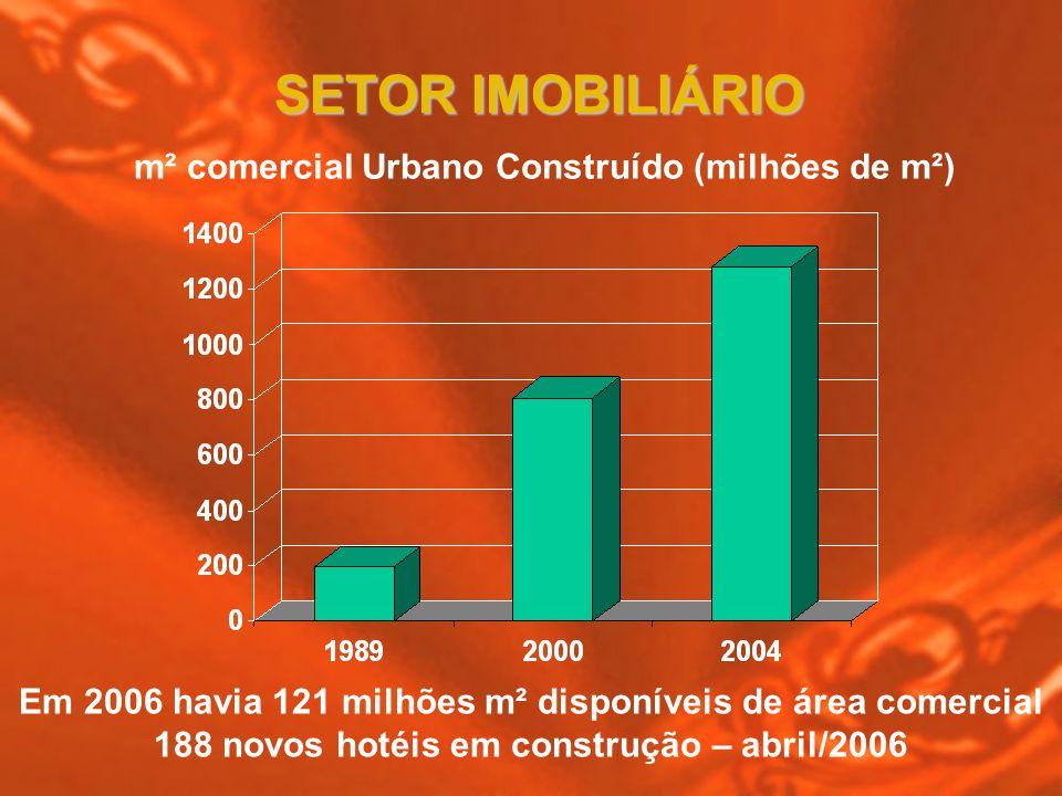 SETOR IMOBILIÁRIO m² comercial Urbano Construído (milhões de m²)