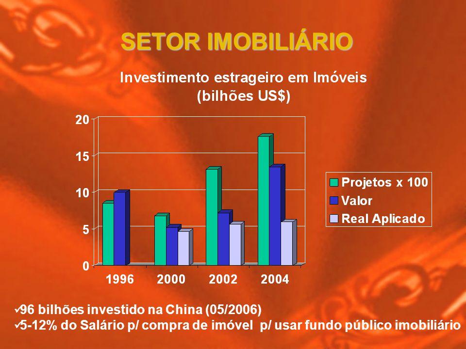 SETOR IMOBILIÁRIO 96 bilhões investido na China (05/2006)