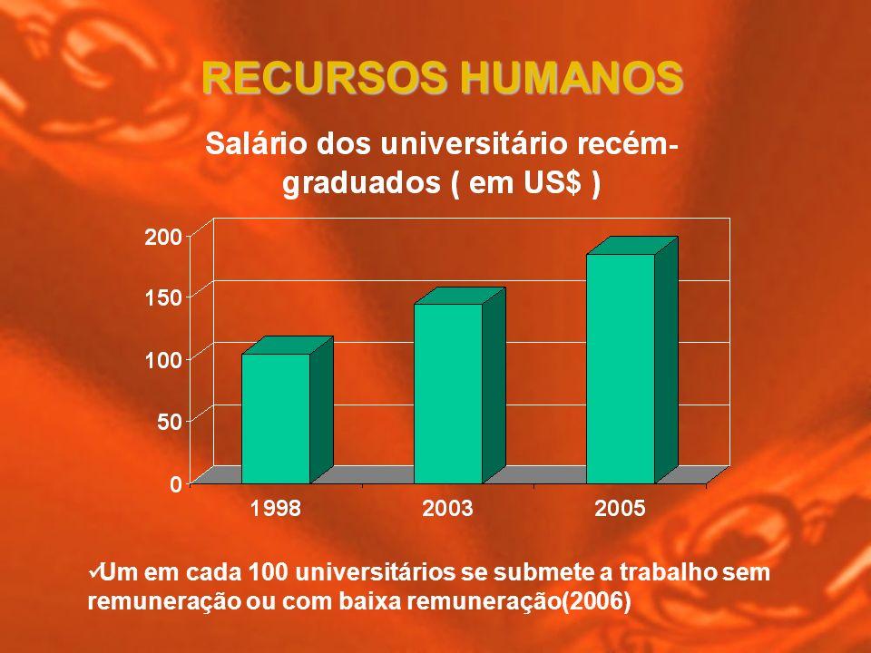 RECURSOS HUMANOSUm em cada 100 universitários se submete a trabalho sem remuneração ou com baixa remuneração(2006)