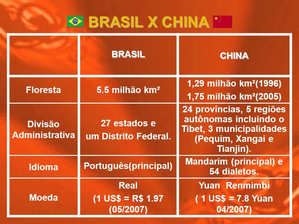 BRASIL X CHINA BRASIL CHINA Floresta 5.5 milhão km²