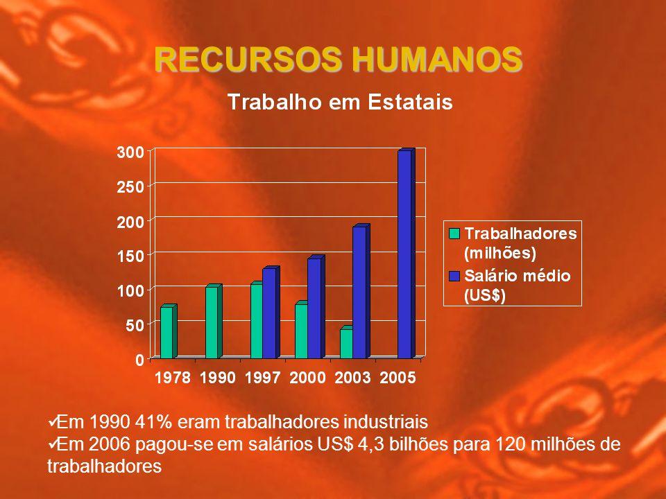 RECURSOS HUMANOS Em 1990 41% eram trabalhadores industriais