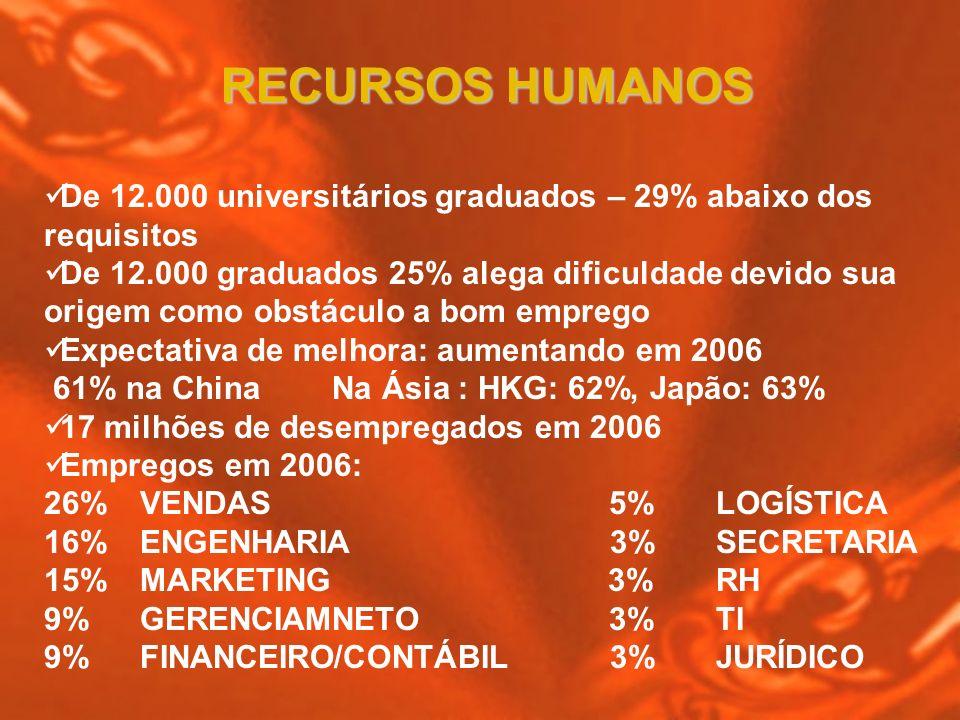RECURSOS HUMANOS De 12.000 universitários graduados – 29% abaixo dos requisitos.