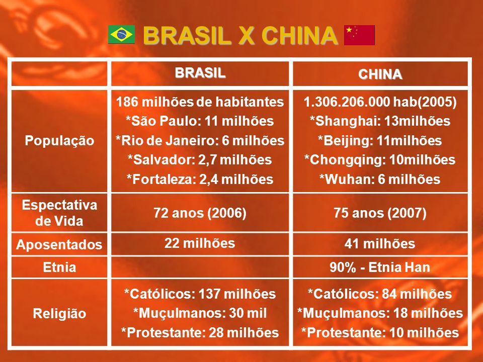 BRASIL X CHINA BRASIL CHINA População 186 milhões de habitantes