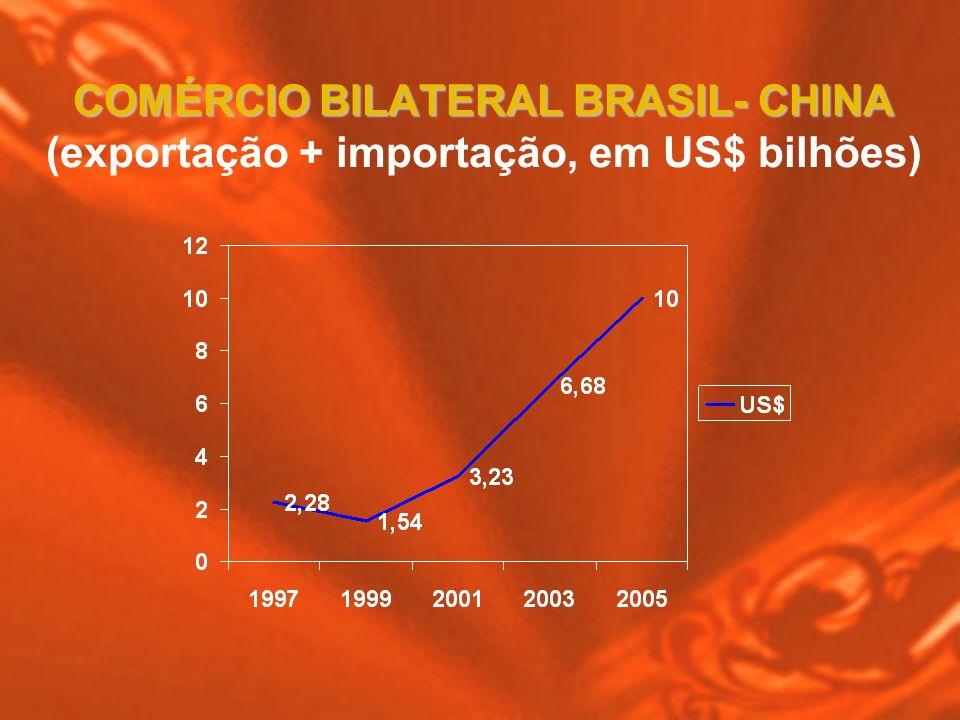 COMÉRCIO BILATERAL BRASIL- CHINA (exportação + importação, em US$ bilhões)