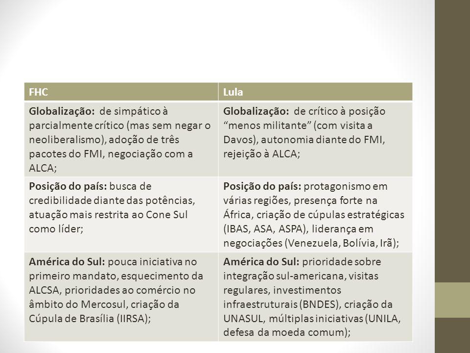 FHC Lula. Globalização: de simpático à parcialmente crítico (mas sem negar o neoliberalismo), adoção de três pacotes do FMI, negociação com a ALCA;