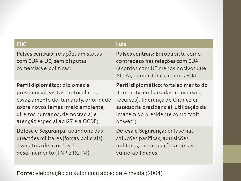 FHC Lula. Países centrais: relações amistosas com EUA e UE, sem disputas comerciais e políticas;