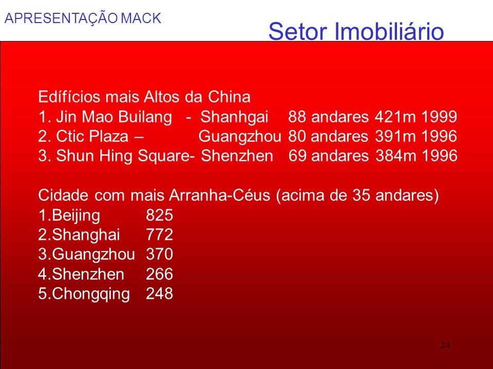 Setor Imobiliário Edífícios mais Altos da China