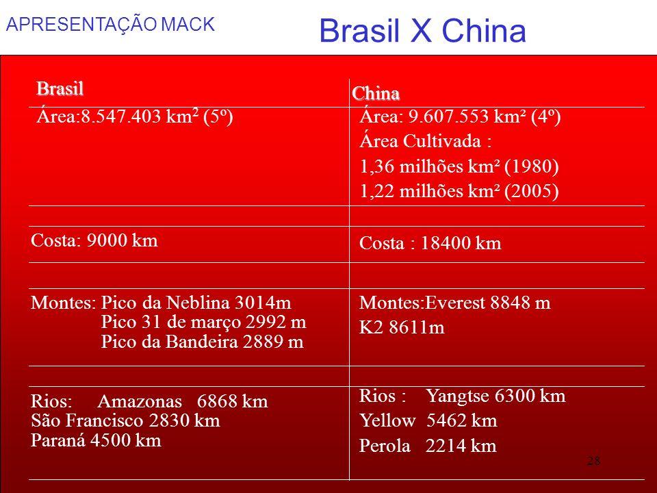 Brasil X China Brasil China Área:8.547.403 km2 (5º)