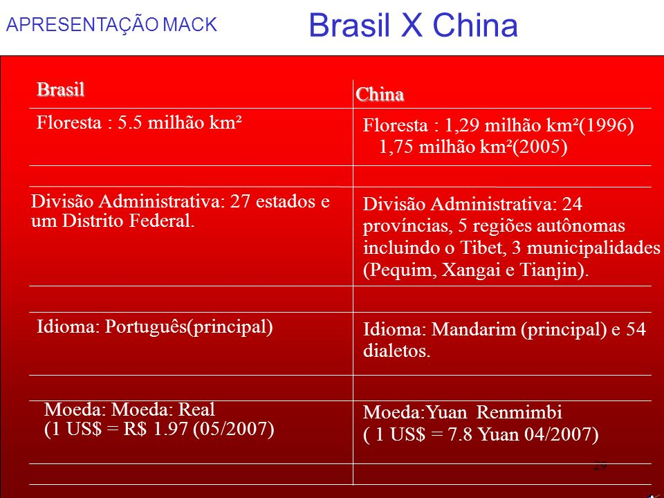 Brasil X China Brasil China Floresta : 5.5 milhão km²