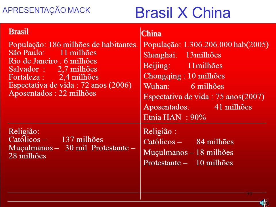 Brasil X China Brasil China População: 186 milhões de habitantes.