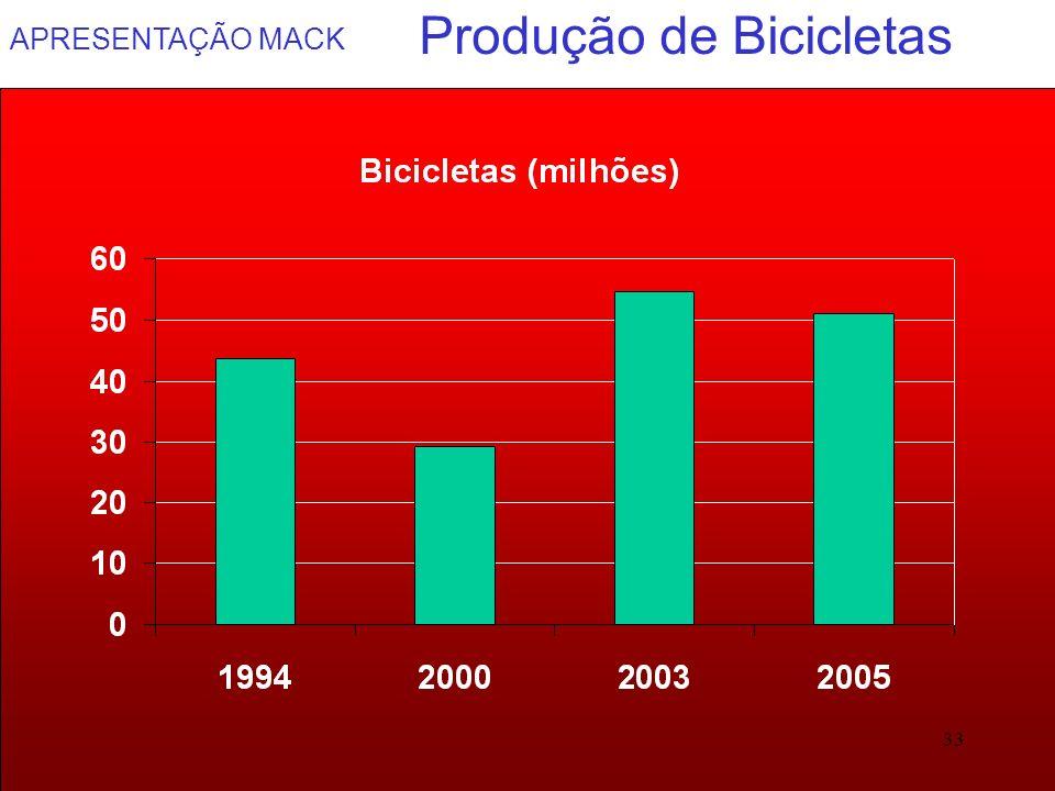 Produção de Bicicletas