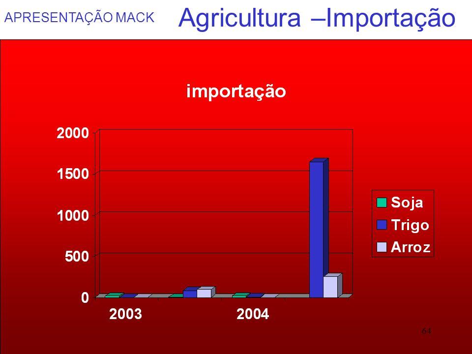 Agricultura –Importação