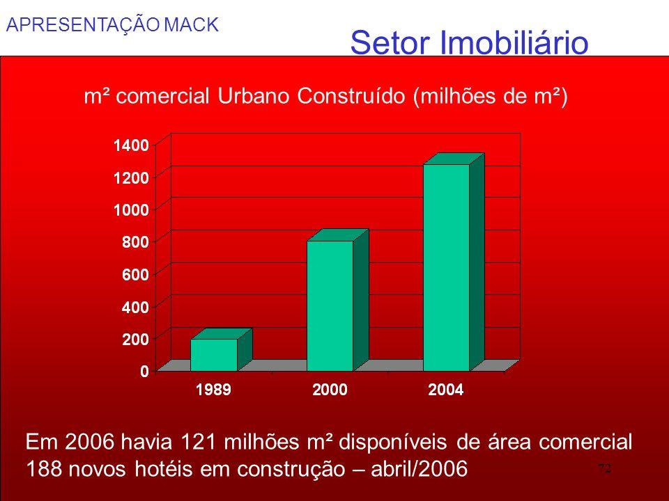 m² comercial Urbano Construído (milhões de m²)