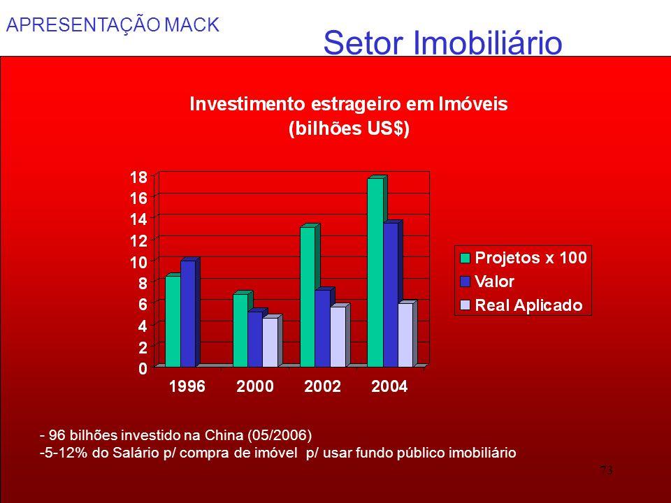 Setor Imobiliário - 96 bilhões investido na China (05/2006)