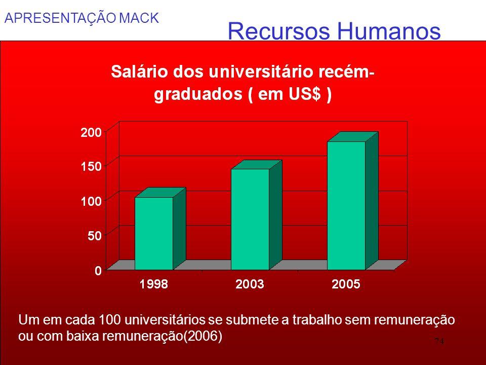 Recursos Humanos Um em cada 100 universitários se submete a trabalho sem remuneração ou com baixa remuneração(2006)