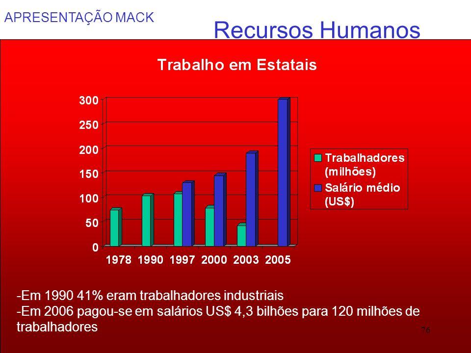 Recursos Humanos -Em 1990 41% eram trabalhadores industriais