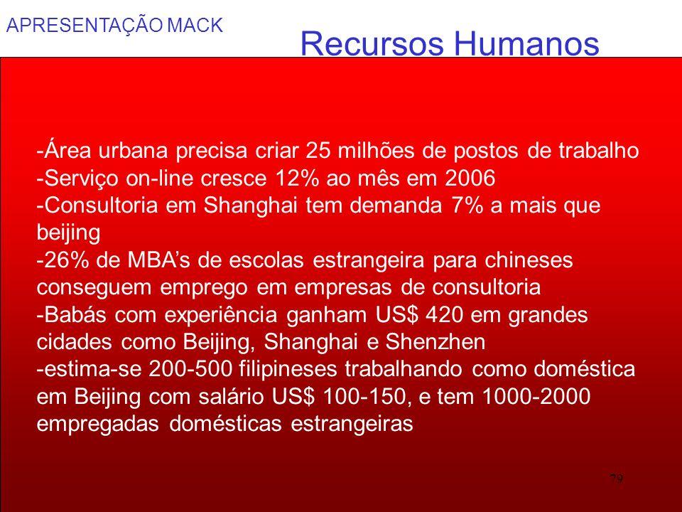 Recursos Humanos -Área urbana precisa criar 25 milhões de postos de trabalho. -Serviço on-line cresce 12% ao mês em 2006.