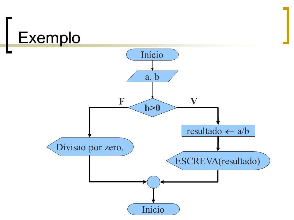 Exemplo Início a, b F V b>0 resultado a/b Divisao por zero.