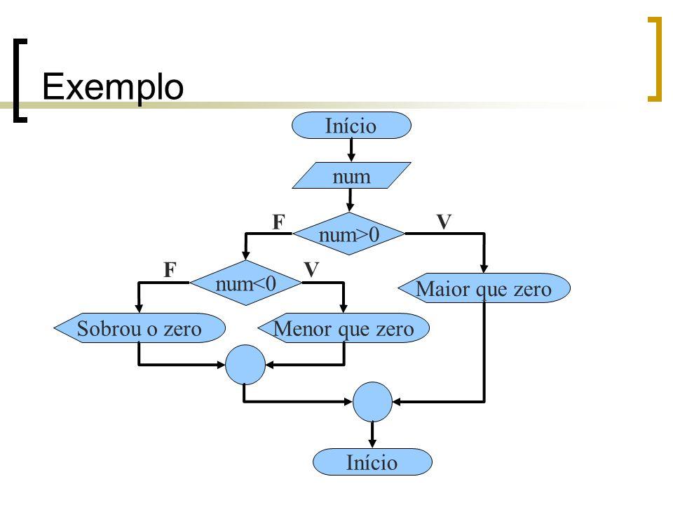 Exemplo Início num F V num>0 F V num<0 Maior que zero