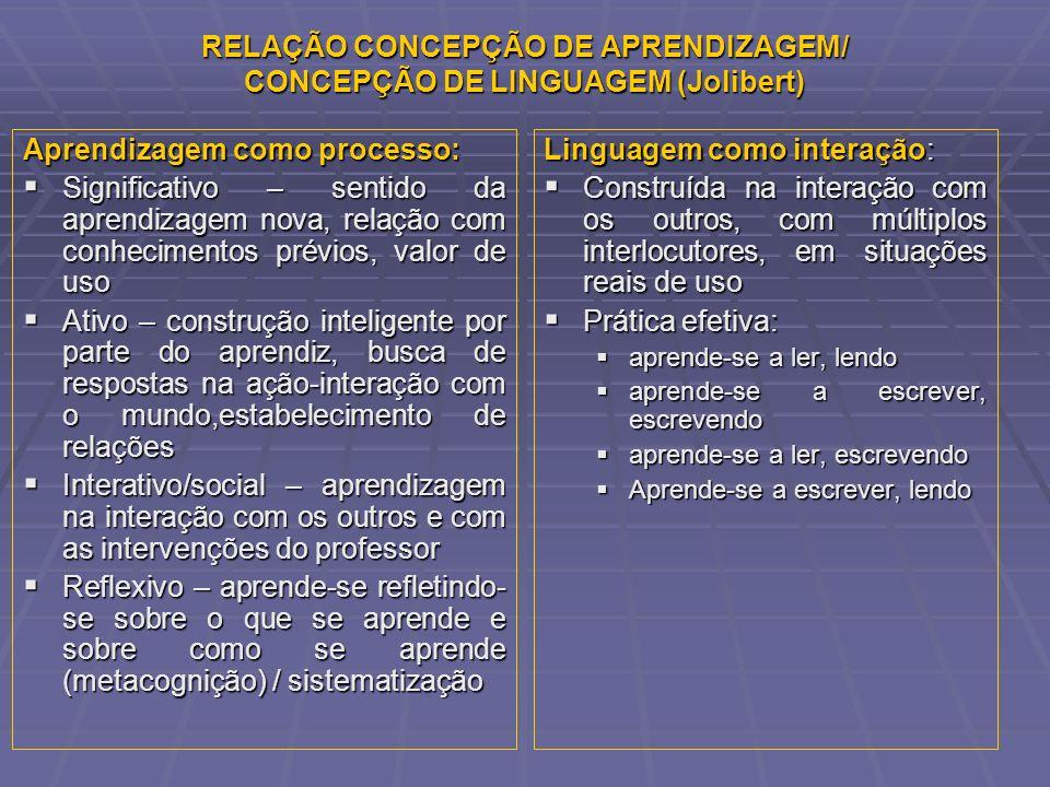 RELAÇÃO CONCEPÇÃO DE APRENDIZAGEM/ CONCEPÇÃO DE LINGUAGEM (Jolibert)
