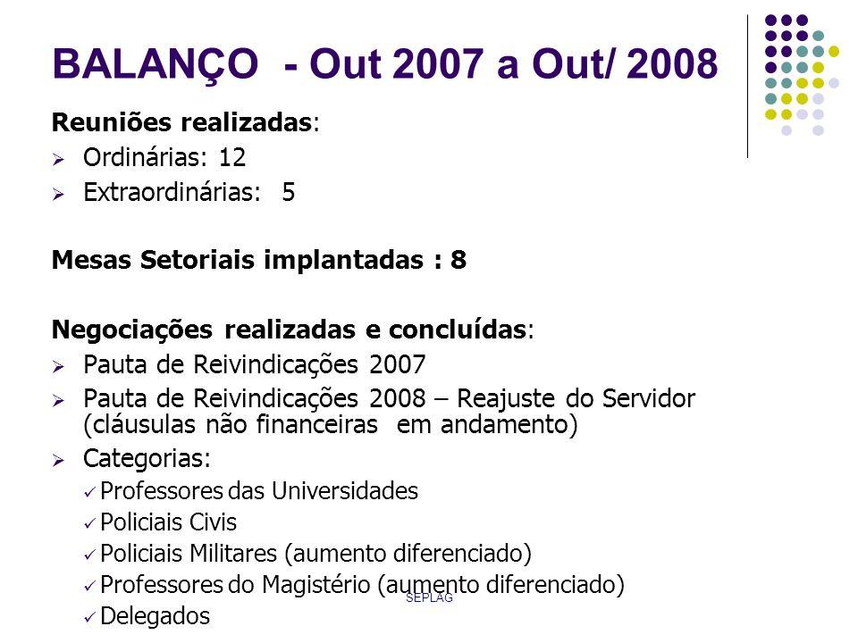 BALANÇO - Out 2007 a Out/ 2008 Reuniões realizadas: Ordinárias: 12