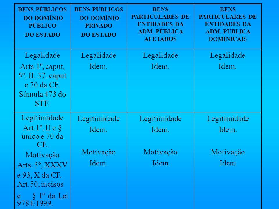 BENS PARTICULARES DE ENTIDADES DA ADM. PÚBLICA DOMINICAIS