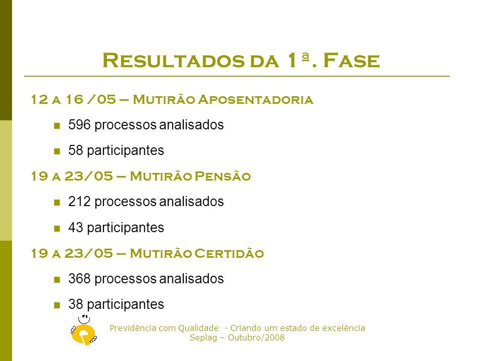Resultados da 1ª. Fase 12 a 16 /05 – Mutirão Aposentadoria
