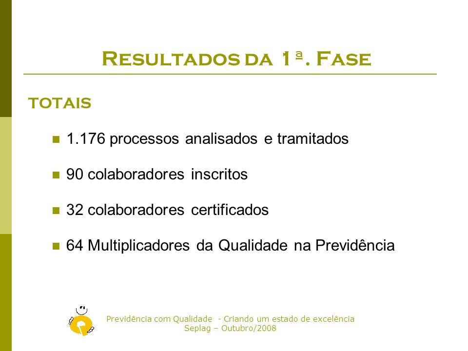 Resultados da 1ª. Fase TOTAIS 1.176 processos analisados e tramitados