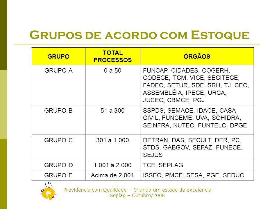 Grupos de acordo com Estoque