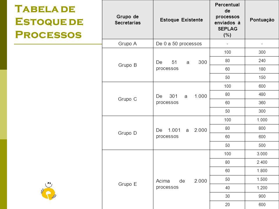 Tabela de Estoque de Processos