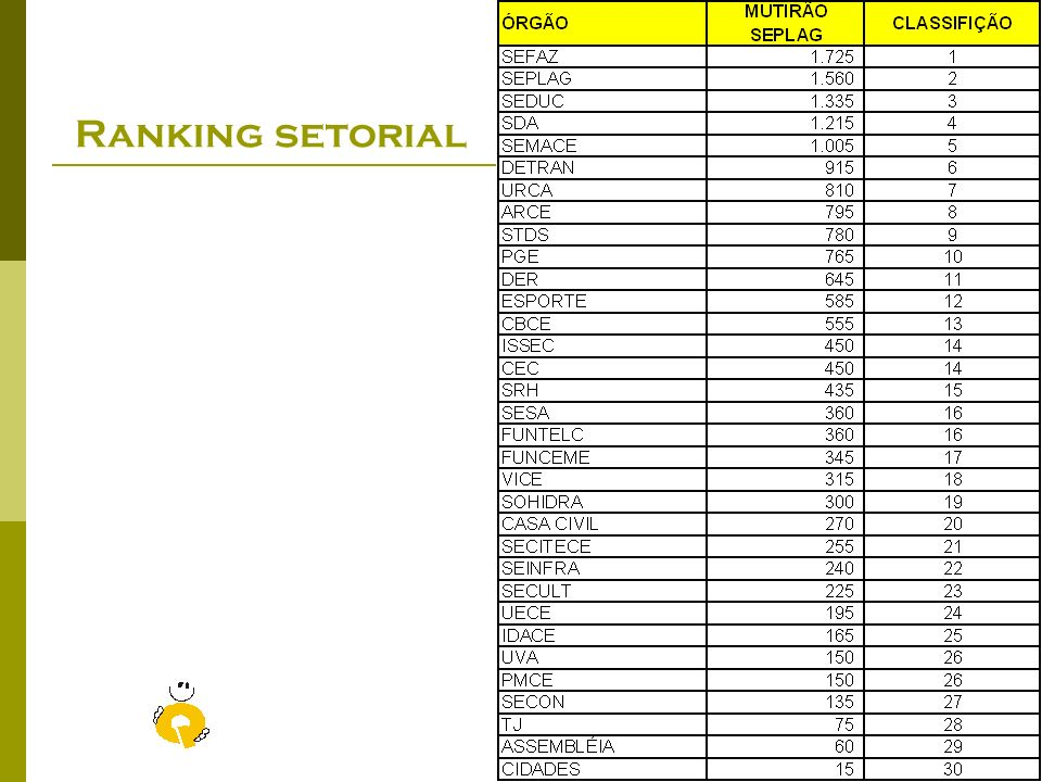 Ranking setorial