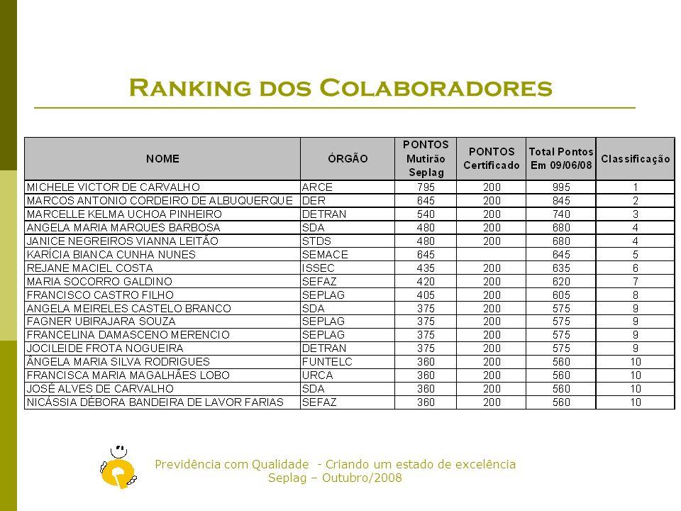 Ranking dos Colaboradores