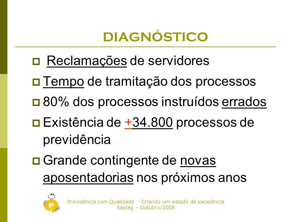 DIAGNÓSTICO Reclamações de servidores. Tempo de tramitação dos processos. 80% dos processos instruídos errados.