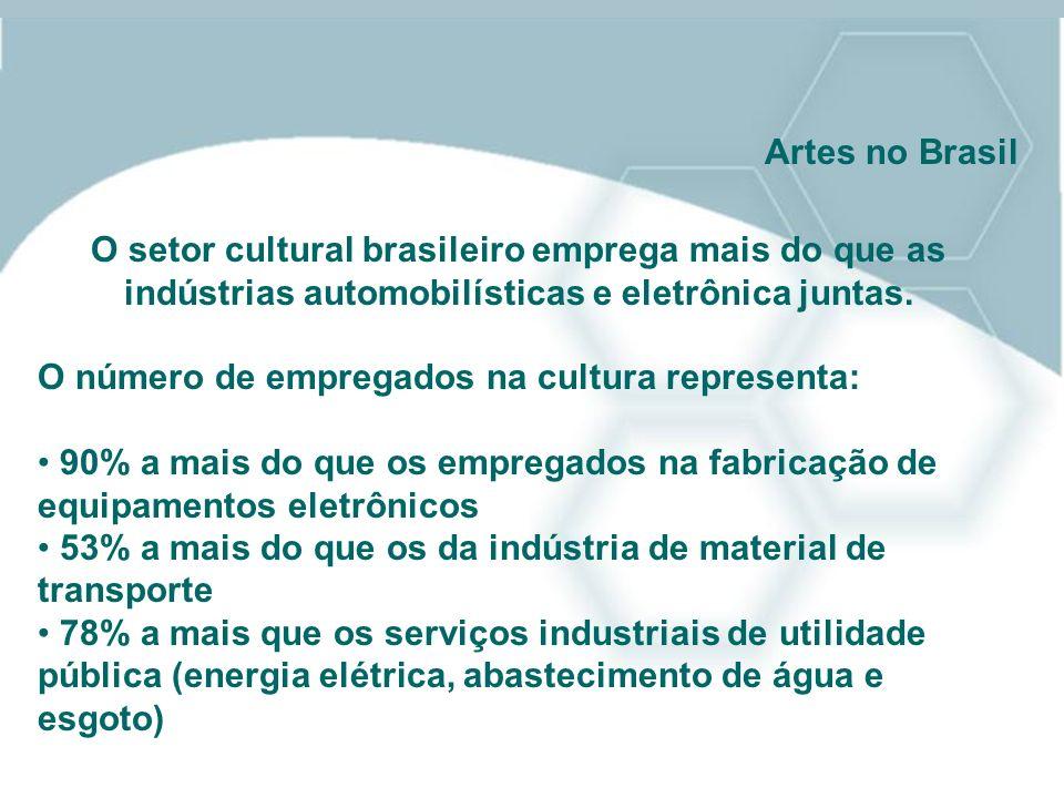 Artes no Brasil O setor cultural brasileiro emprega mais do que as indústrias automobilísticas e eletrônica juntas.