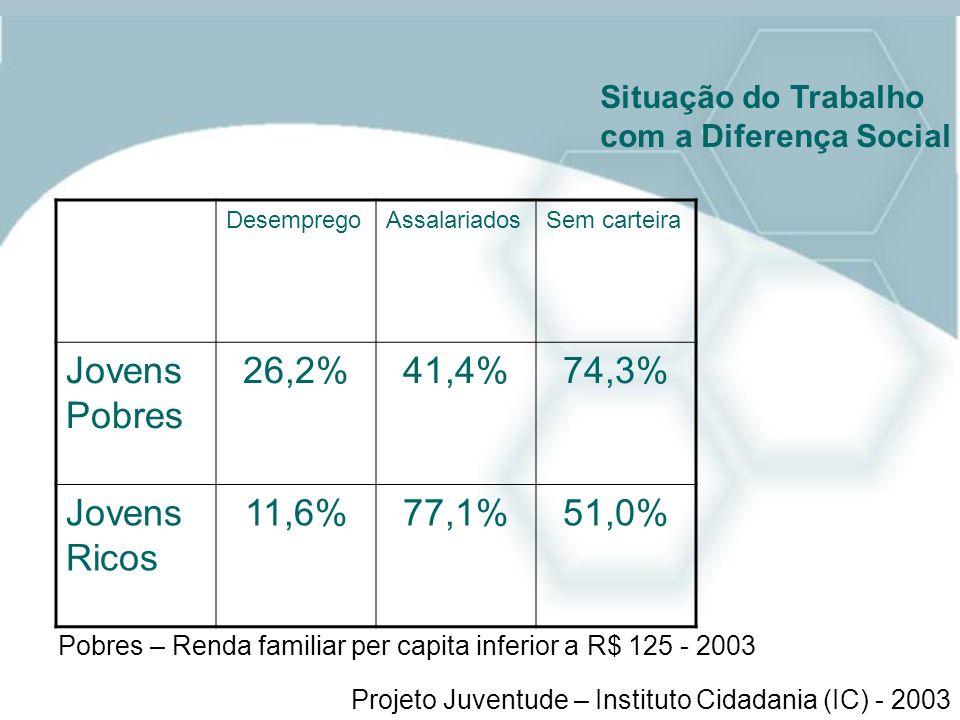 Jovens Pobres 26,2% 41,4% 74,3% Jovens Ricos 11,6% 77,1% 51,0%