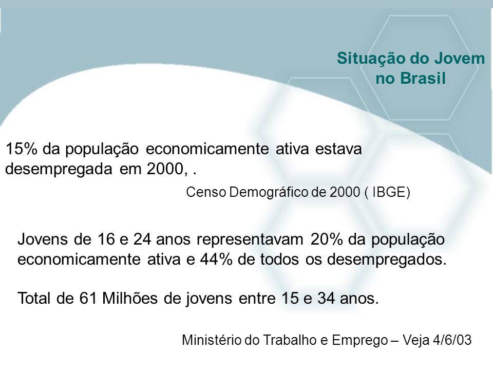Situação do Jovem no Brasil