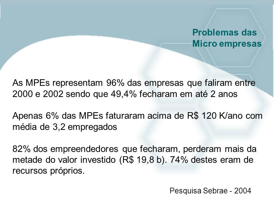 Problemas das Micro empresas